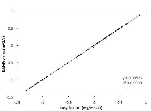 EasyFlux_DL与Eddy Pro的CO2 通量对比曲线