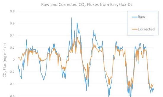 EasyFlux-DL 计算得到的修正后的CO2 通量值与未修正的CO2 通量值相比较